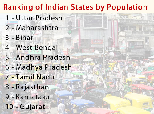 Statewise Population Of India States By Population Indian States